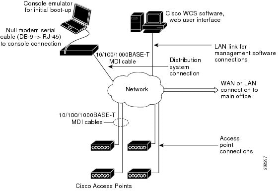 Cisco wlc 2500 | Blog on